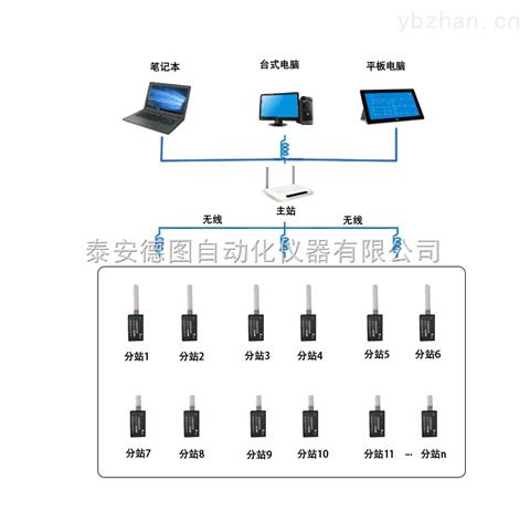 天津DTZ-85W 无线温湿度智能巡检系统