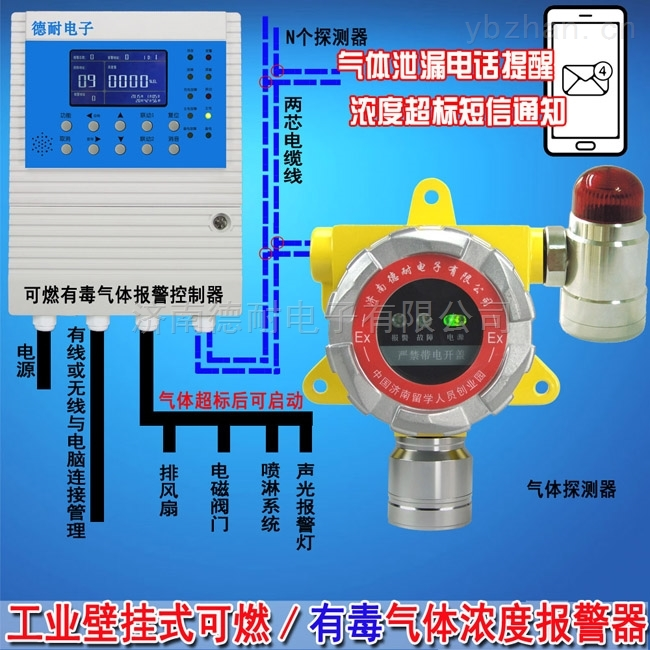 壁掛式氟氣濃度報警器,氣體探測儀器適用于哪些氣體?