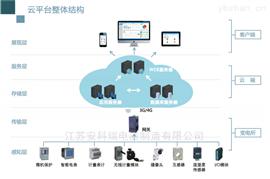 AcrelCloud—1000江浙沪地区 变电所运维云平台 厂家直销
