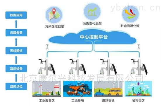 空气质量网格化监测应用