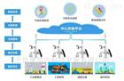 空氣質量網格化監測應用