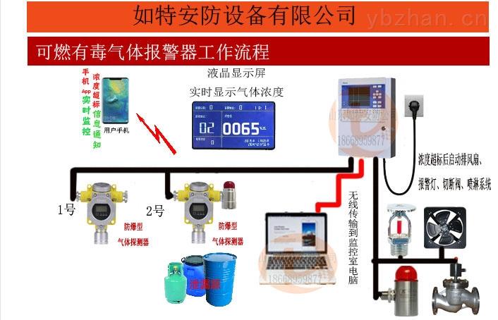 化学品仓库醋酸甲酯气体报警器 带数显声光报警器功能报警器