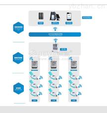 无线远传超声水表系统方案
