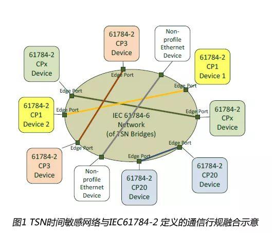 IEC TSN工业自动化行规项目组会议召开