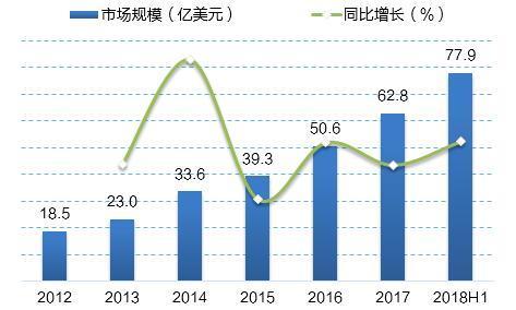 2018年上半年中国机器人市场规模为77.9亿美元