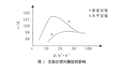 安�d���涡轮流量计在工业锅炉热�q�������试中的使用问题有哪些?