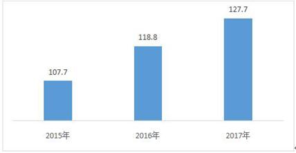 电子信息制造业发展指数公布 集成电路得分127.7