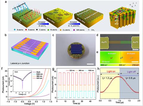 石墨烯p-n异质结构建及其光电探测研究获进展