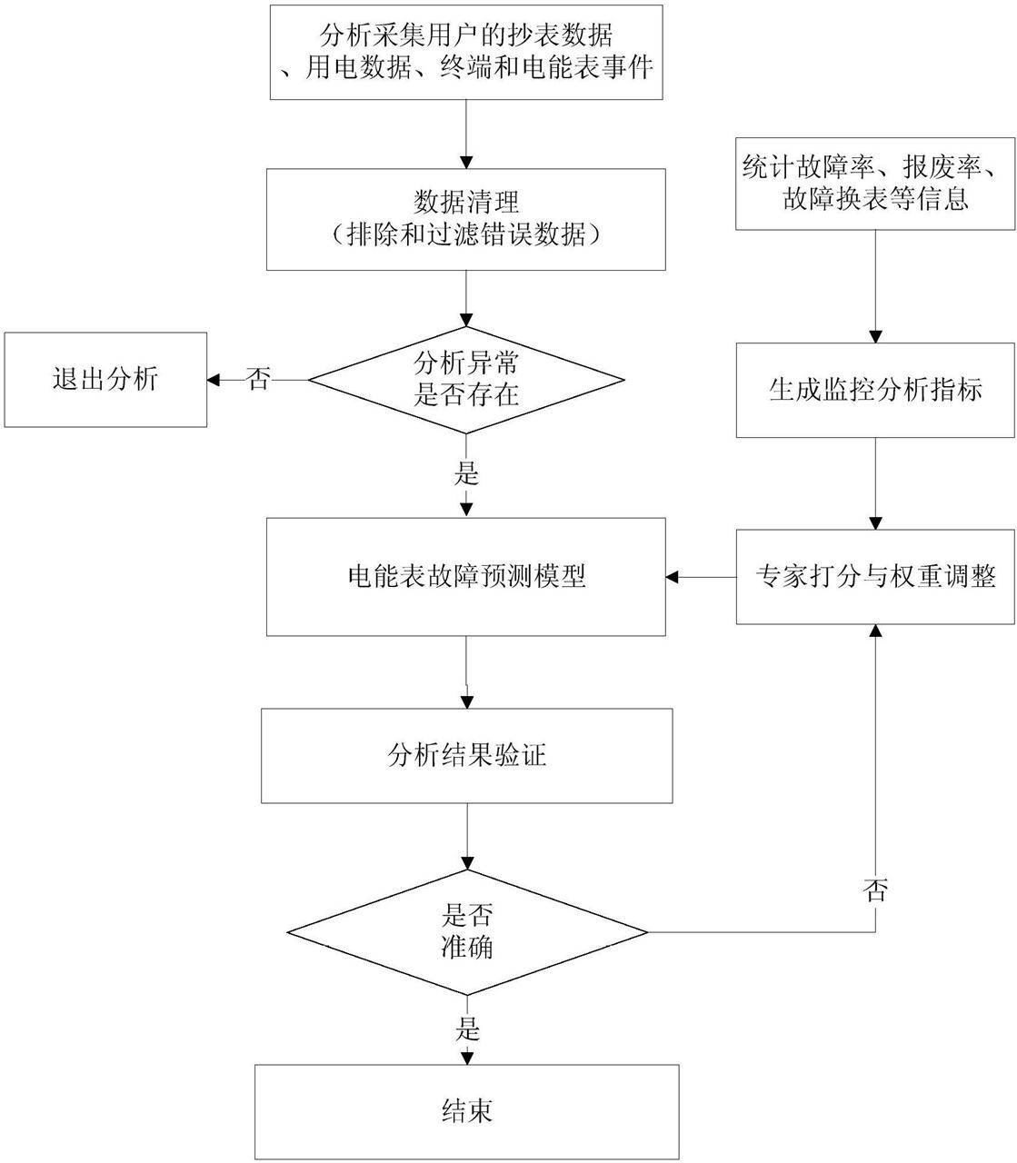 【仪表最新专利】基于决策树算法的电能表故障预测方法