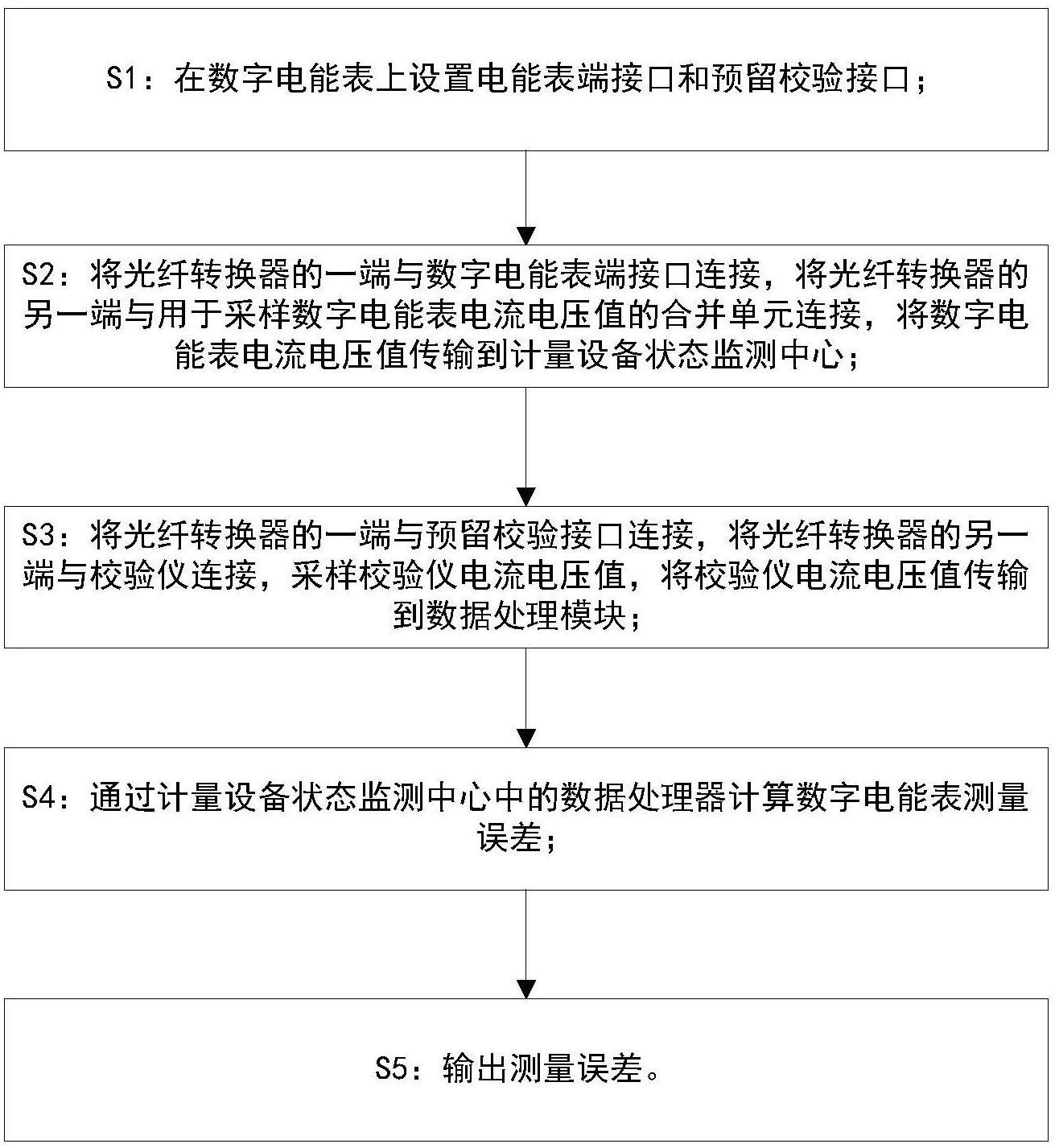 【北京赛车新专利】一种数字电能表在线校验方法
