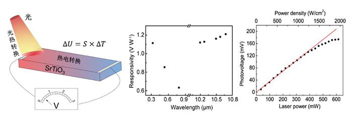 大连化物所新型光热电探测器研究取得新进展