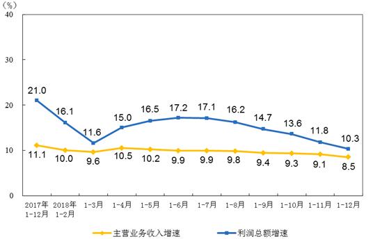 2018年仪器平安彩票pa99.com制造业实现利润总额780.5亿元