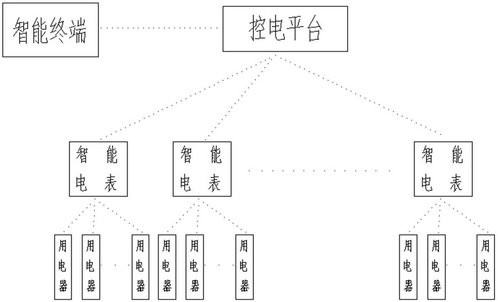 【仪表新专利】智能电表系统