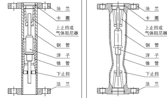 首页 供求商机 > 远传型金属管浮子流量计厂家  一,结构和工作原理: 1