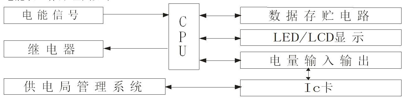 工作原理图    电能表由分压器取得电压采样信号,分流器取得电流采样